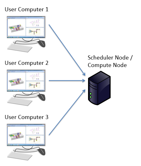 Simulation and Analysis Guide: Chapter 11  EM: Job Scheduler