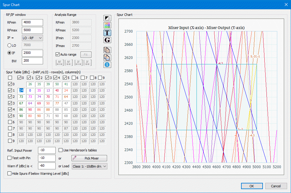 User guide 1212 rfp rf planning tool wizard the analysis range group is used to determine the x and y ranges for the chart if auto scaling is needed select the auto range check box nvjuhfo Image collections