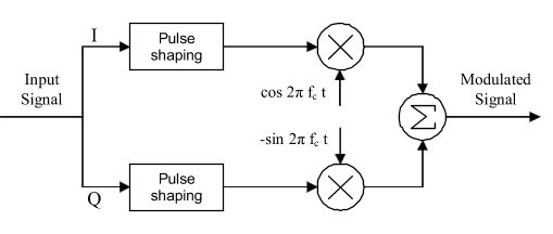the modulator implementation is illustrated in the following figure:
