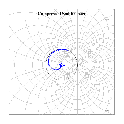 User guide 71 working with graphs the data cursor for the smith chart can display trace information as impedance admittance or as a reflection coefficient the following figures show ccuart Image collections